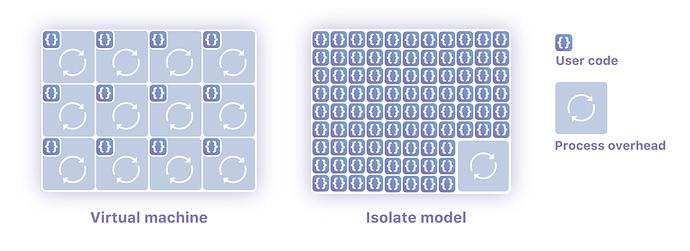 cloudflare-isolates